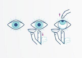 隐形眼镜的佩戴方法.jpg